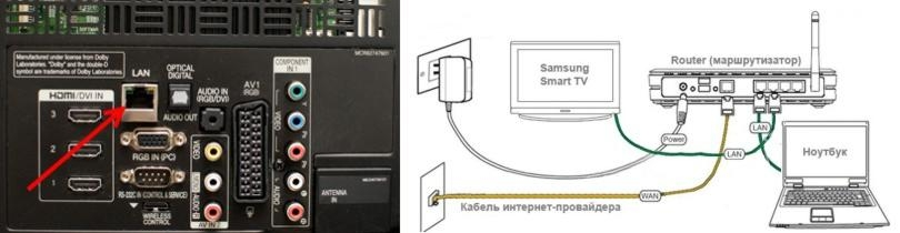 Порт LAN и схема подключения к роутеру