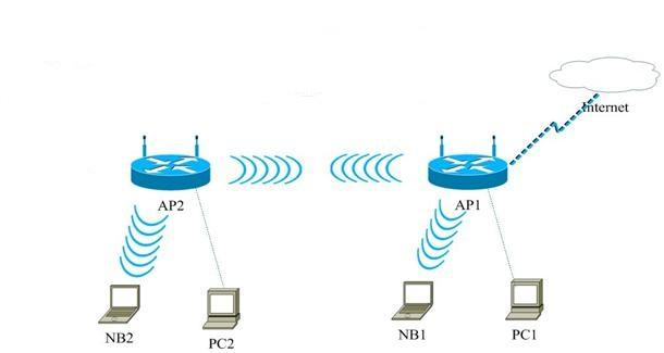 как подключить роутер к роутеру через wifi