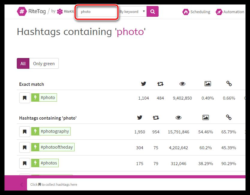 Автоматический подбор хештегов с помощью RiteTag