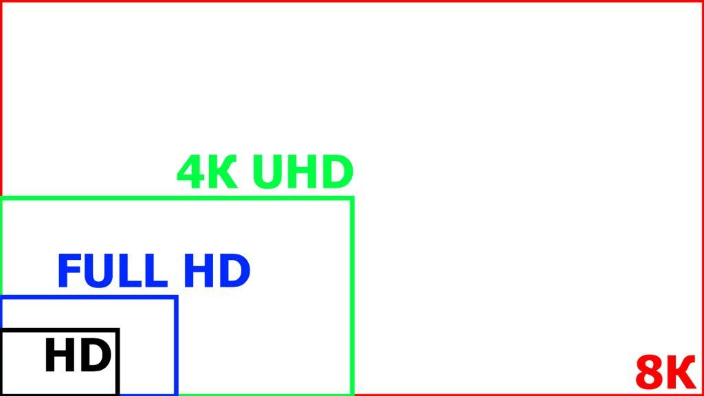 Сравнение 8К, 4К UHD, Full HD и HD